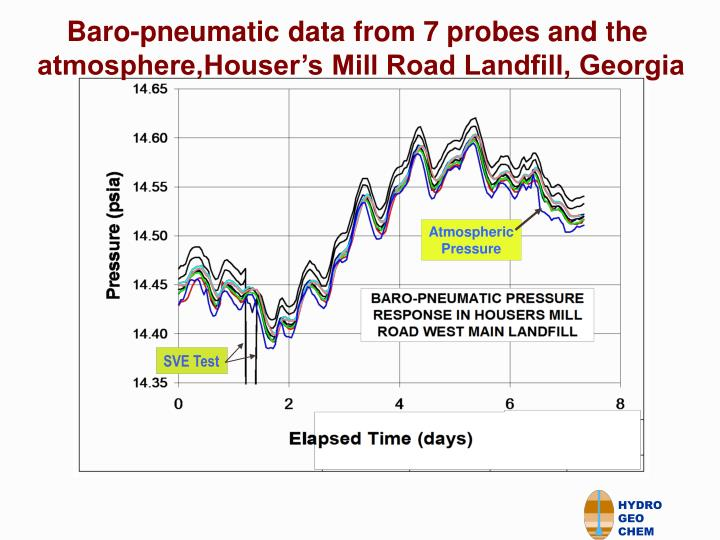 Baro-pneumatic data from 7 probes and the