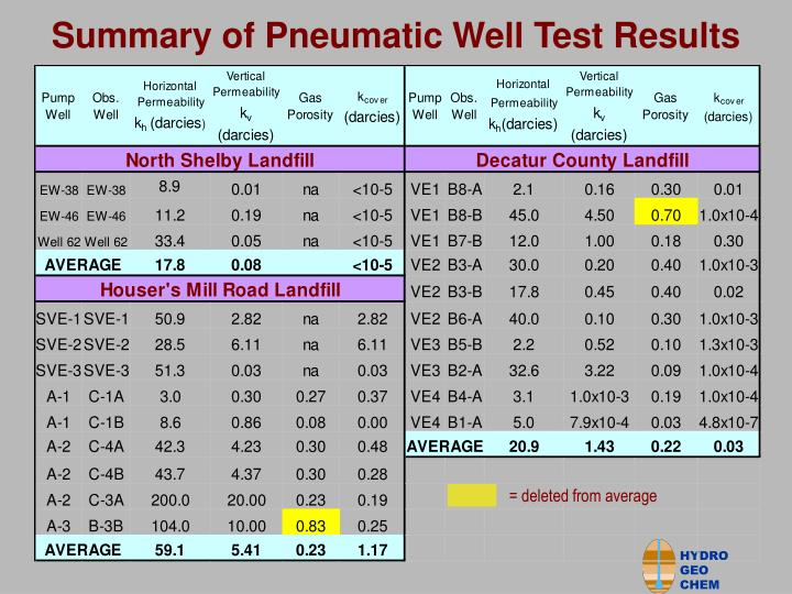 Summary of Pneumatic Well Test Results