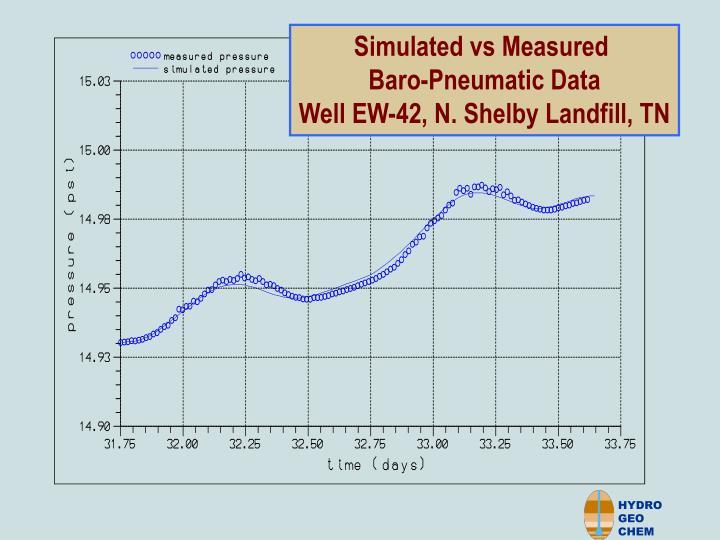 Simulated vs Measured