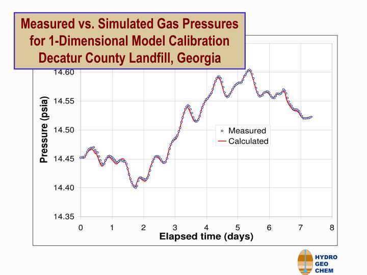 Measured vs. Simulated Gas Pressures for 1-Dimensional Model Calibration Decatur County Landfill, Georgia
