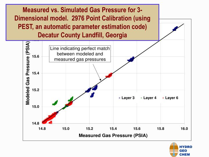 Measured vs. Simulated Gas Pressure for 3-Dimensional model.  2976 Point Calibration (using PEST, an automatic parameter estimation code)
