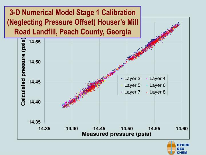 3-D Numerical Model Stage 1 Calibration (Neglecting Pressure Offset) Houser's Mill Road Landfill, Peach County, Georgia