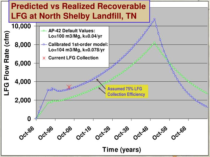Predicted vs Realized Recoverable