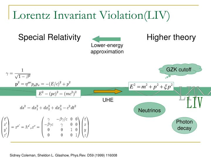 Special Relativity                             Higher theory
