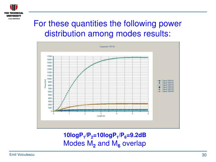 For these quantities the following power distribution among modes results: