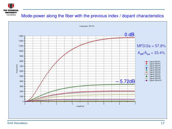 Mode-power along the fiber with the previous index / dopant characteristics