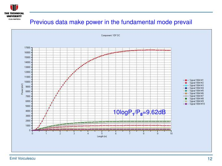 Previous data make power in the fundamental mode