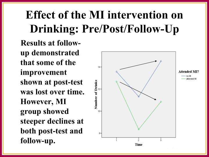Results at follow- up demonstrated that some of the improvement shown at post-test was lost over time. However, MI group showed steeper declines at both post-test and follow-up.
