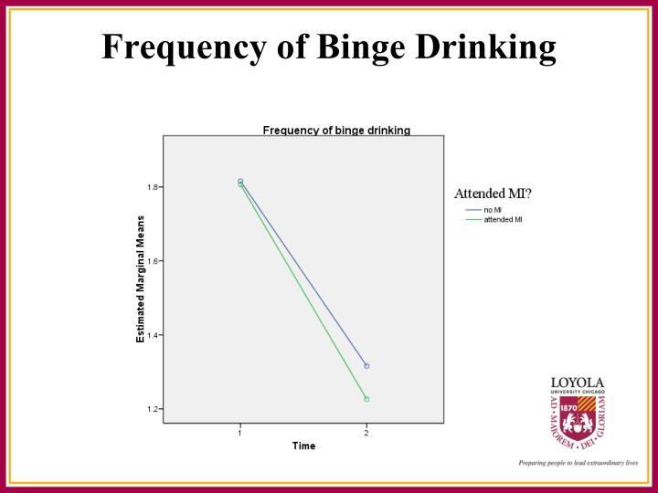 Frequency of Binge Drinking