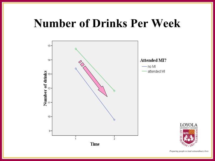 Number of Drinks Per Week