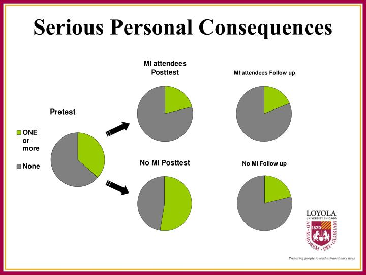 Serious Personal Consequences
