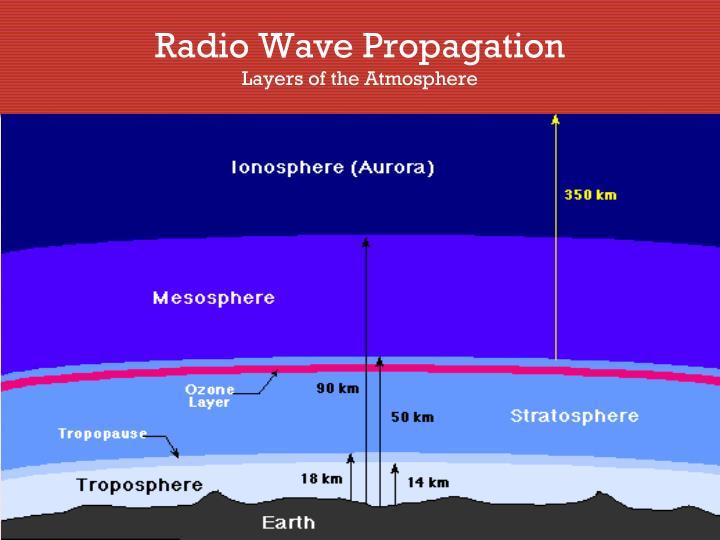 Radio Wave Propagation