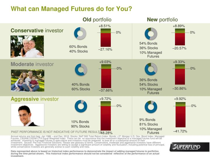 What can Managed Futures do for You?