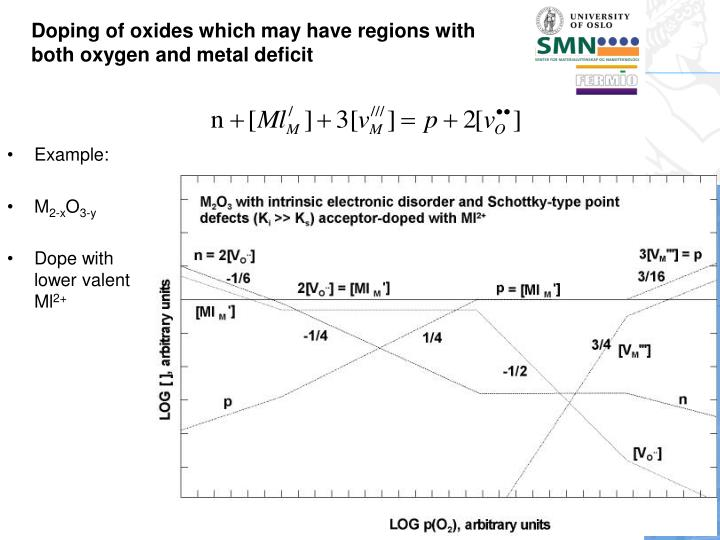 Doping of oxides which may have regions with both oxygen and metal deficit