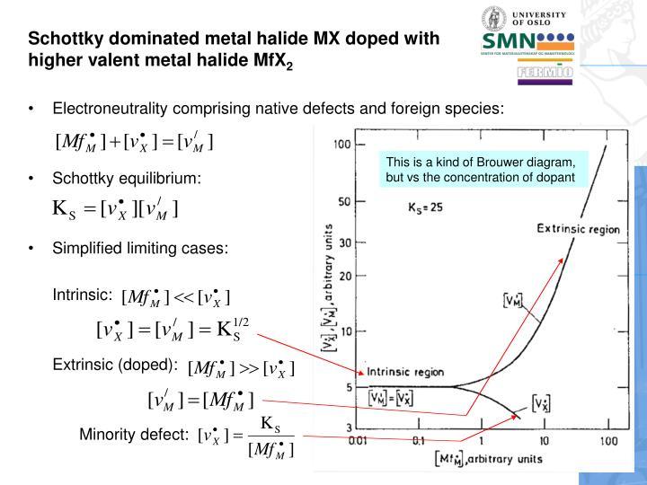 Schottky dominated metal halide MX doped with higher valent metal halide MfX