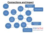 connections and impact