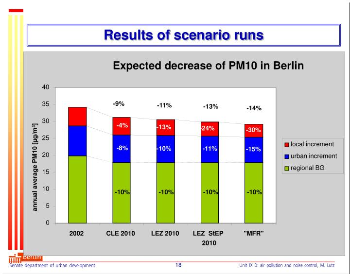 Expected decrease of PM10 in Berlin
