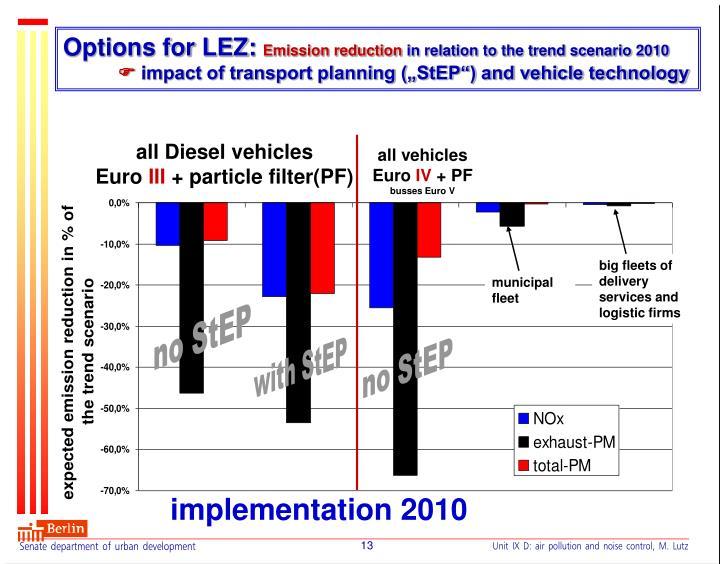 Options for LEZ: