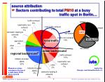 source attribution sectors contributing to total pm10 at a busy traffic spot in berlin
