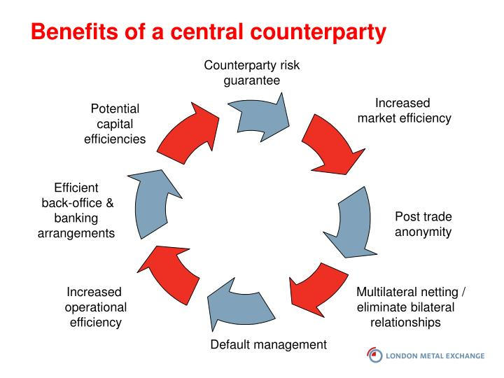 Benefits of a central counterparty