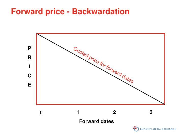 Forward price - Backwardation