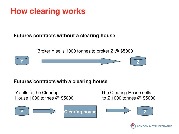 How clearing works