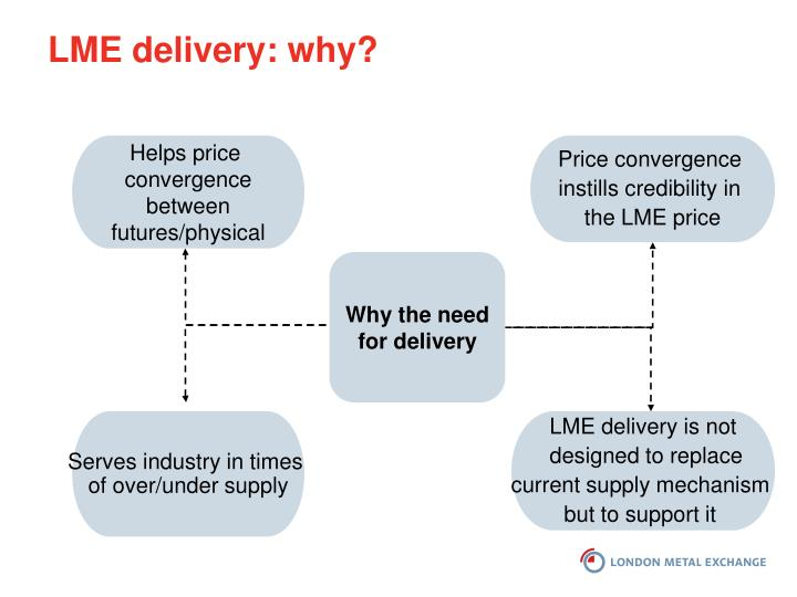 LME delivery: why?