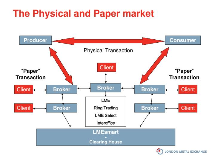 The Physical and Paper market