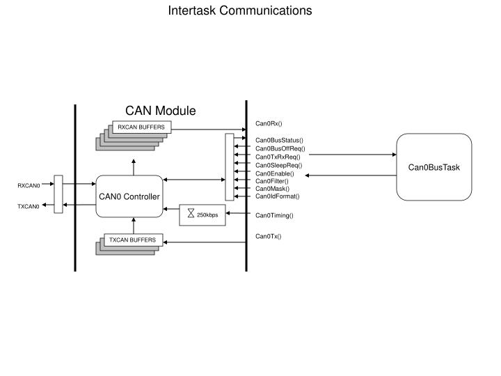 Intertask Communications