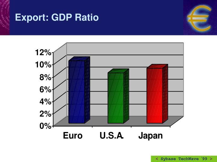 Export: GDP Ratio