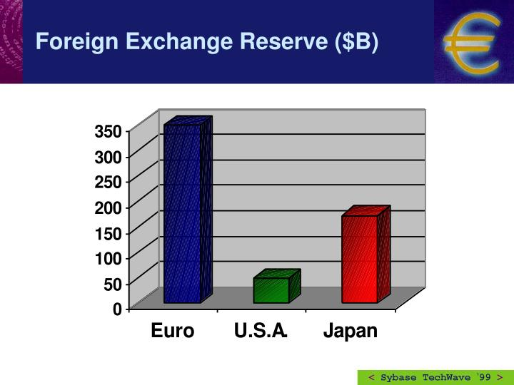 Foreign Exchange Reserve ($B)