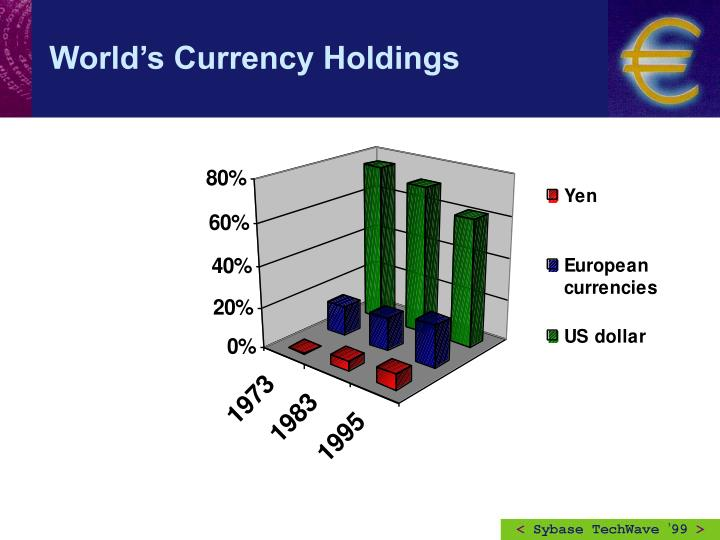 World's Currency Holdings