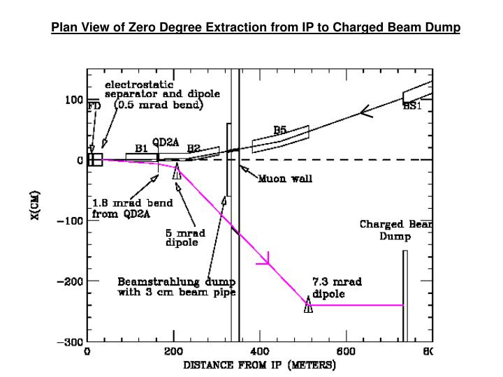 Plan View of Zero Degree Extraction from IP to Charged Beam Dump