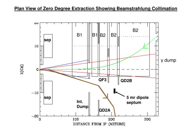 Plan View of Zero Degree Extraction Showing Beamstrahlung Collimation