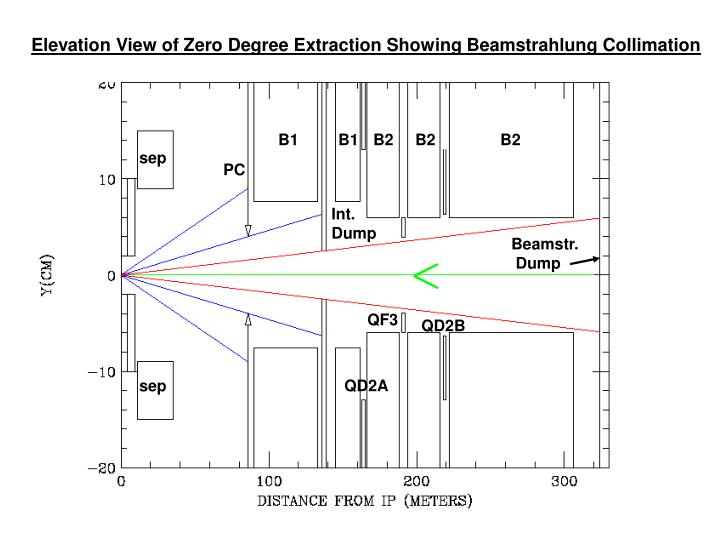 Elevation View of Zero Degree Extraction Showing Beamstrahlung Collimation