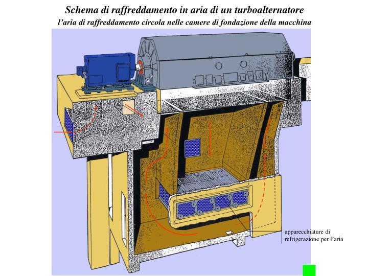 Schema di raffreddamento in aria di un turboalternatore