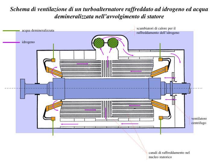 scambiatori di calore per il raffreddamento dell'idrogeno