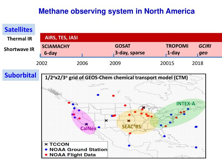 Methane observing system in North America