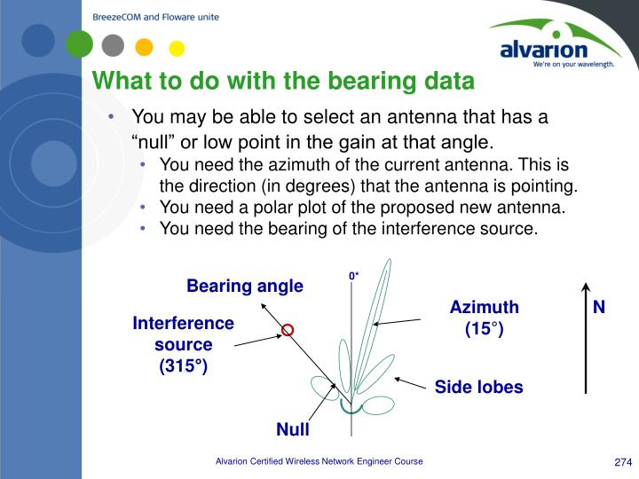 What to do with the bearing data