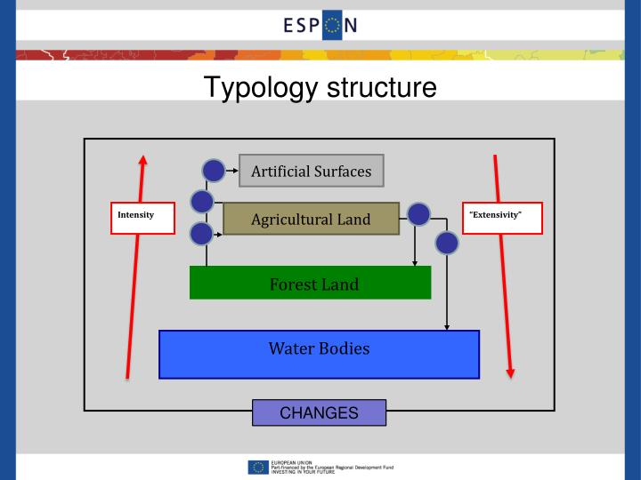Typology structure