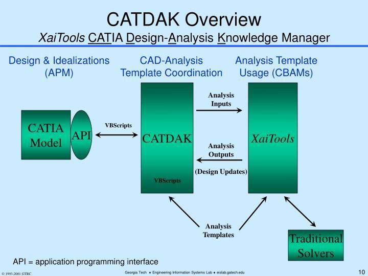 CATDAK Overview