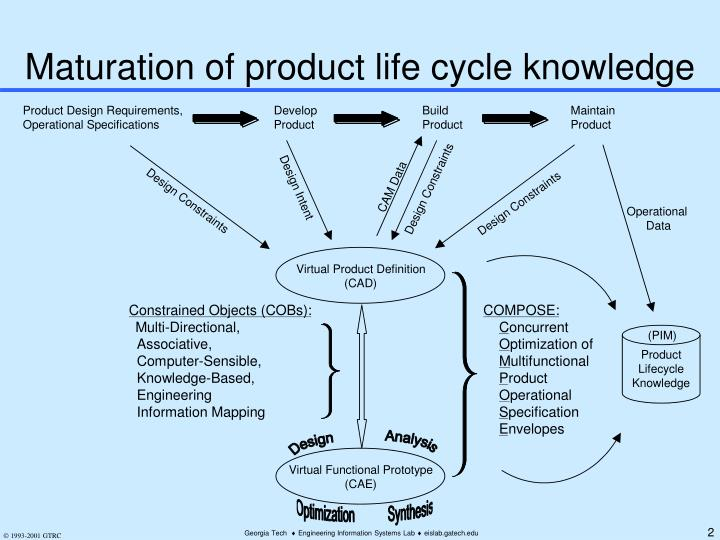 Maturation of product life cycle knowledge