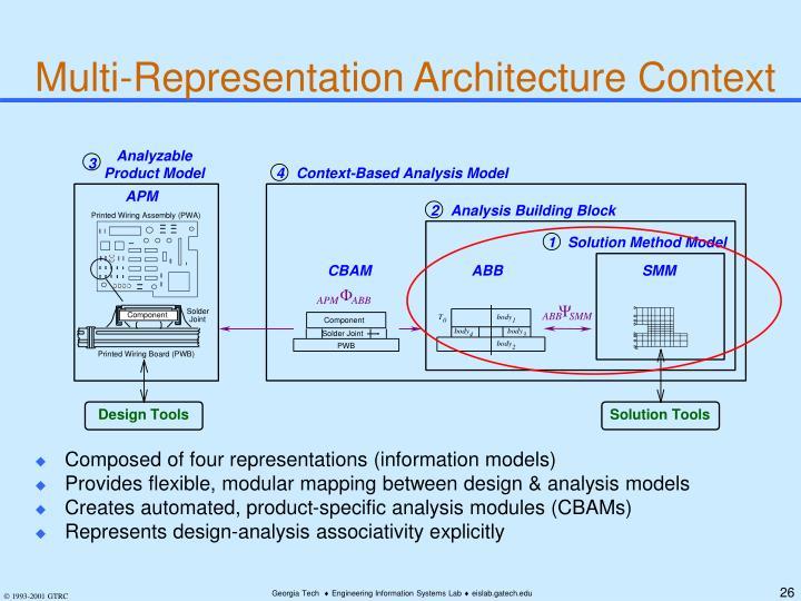 Multi-Representation Architecture Context