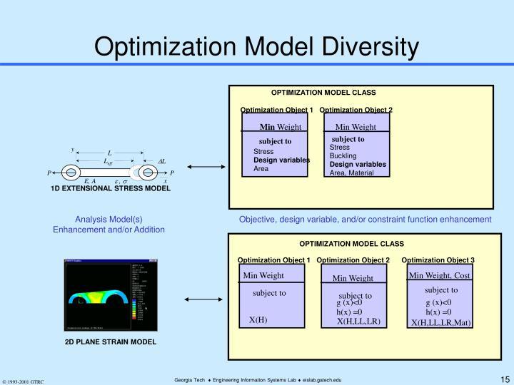 Optimization Model Diversity