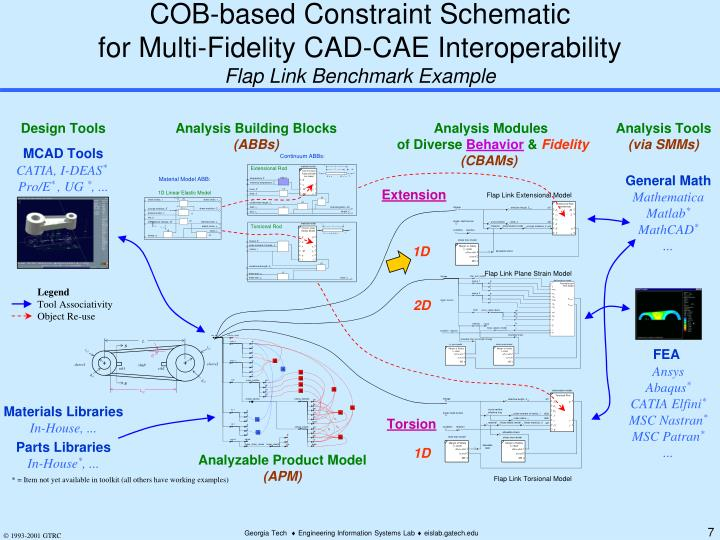COB-based Constraint Schematic
