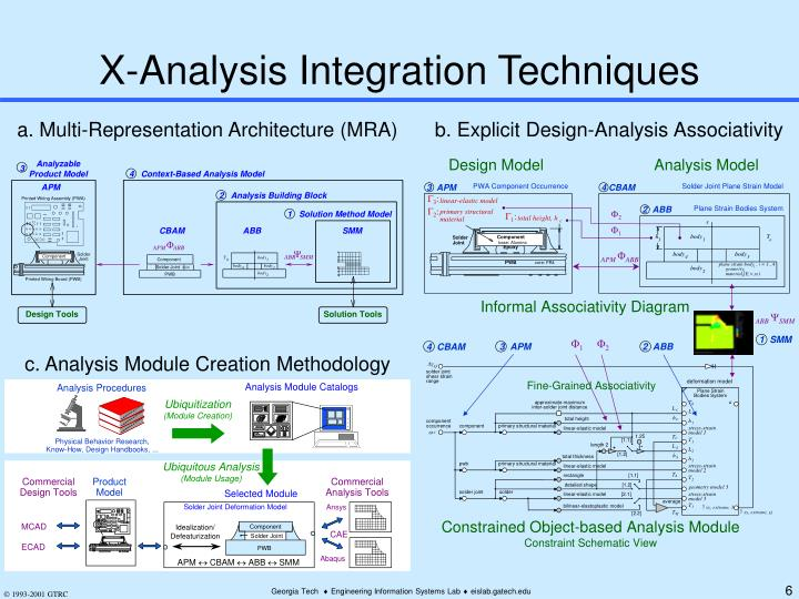 X-Analysis Integration Techniques