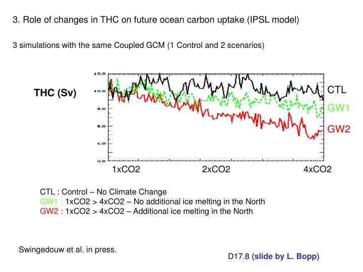 3. Role of changes in THC on future ocean carbon uptake (IPSL model)