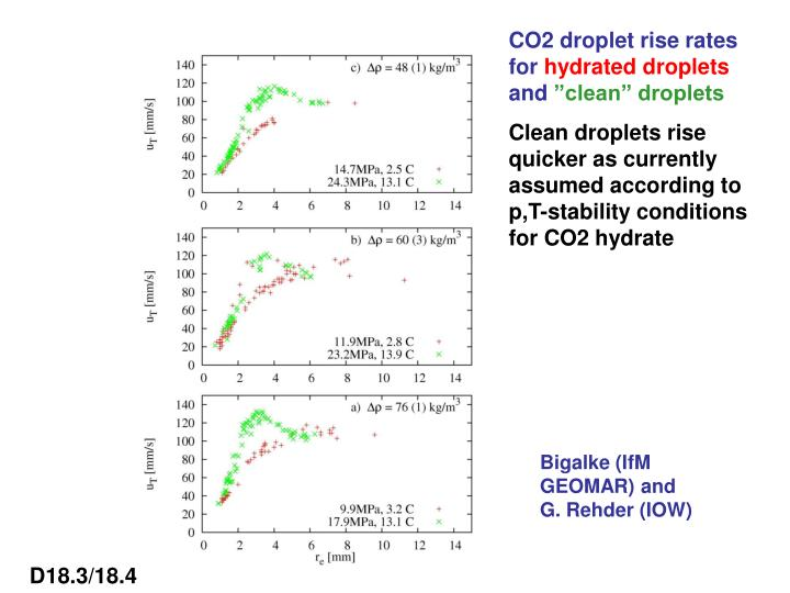 CO2 droplet rise rates for