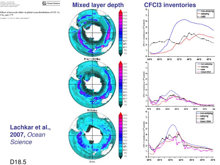 Mixed layer depth            CFCl3 inventories
