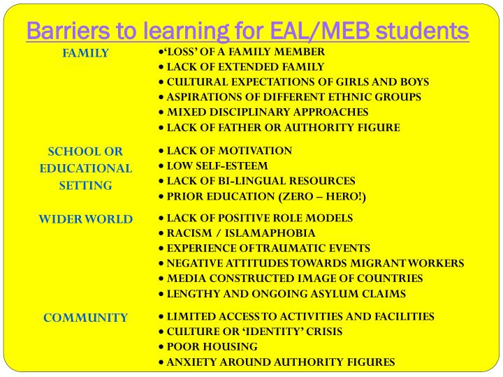 Barriers to learning for EAL/MEB students